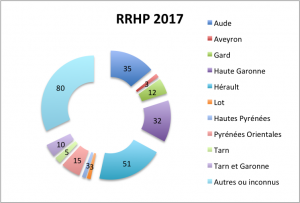 RRHP Repartition